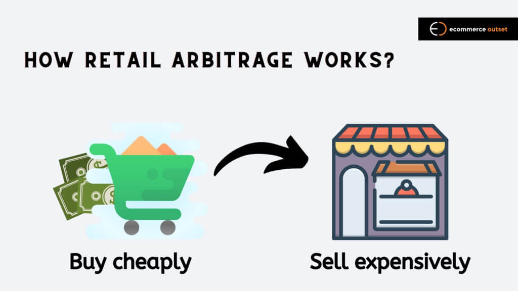 How Retail Arbitrage works?